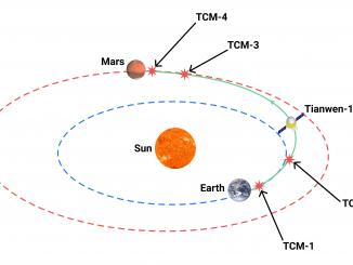 tianwen-1_transfer_orbit